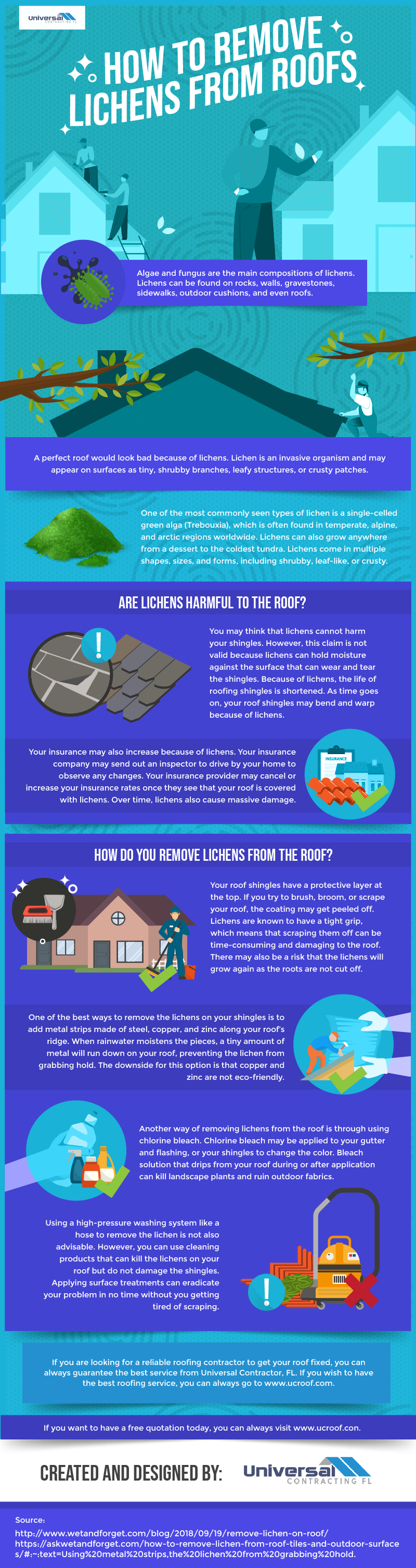 How to remove lichens from roofs