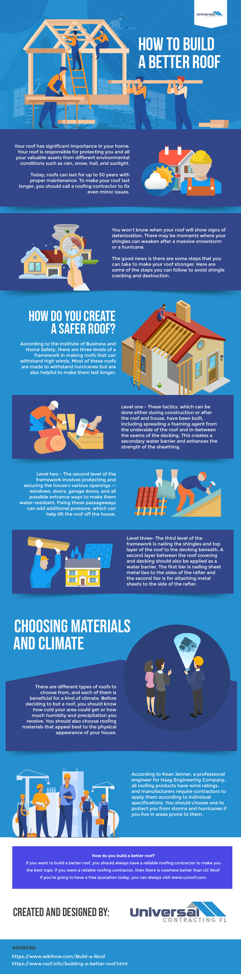 How to build a better roof - Infographic