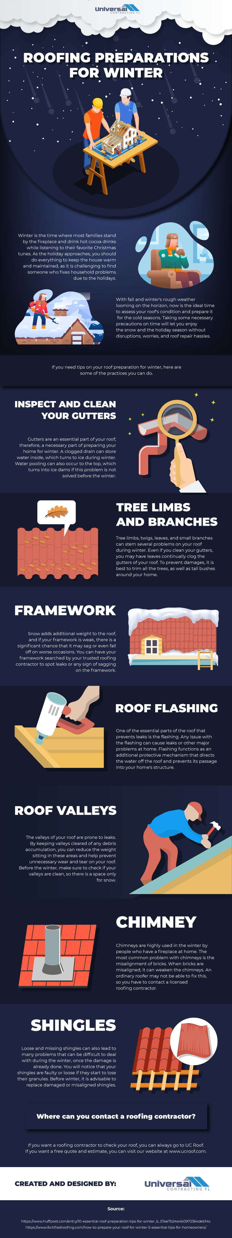 Roofing Preparations For Winter