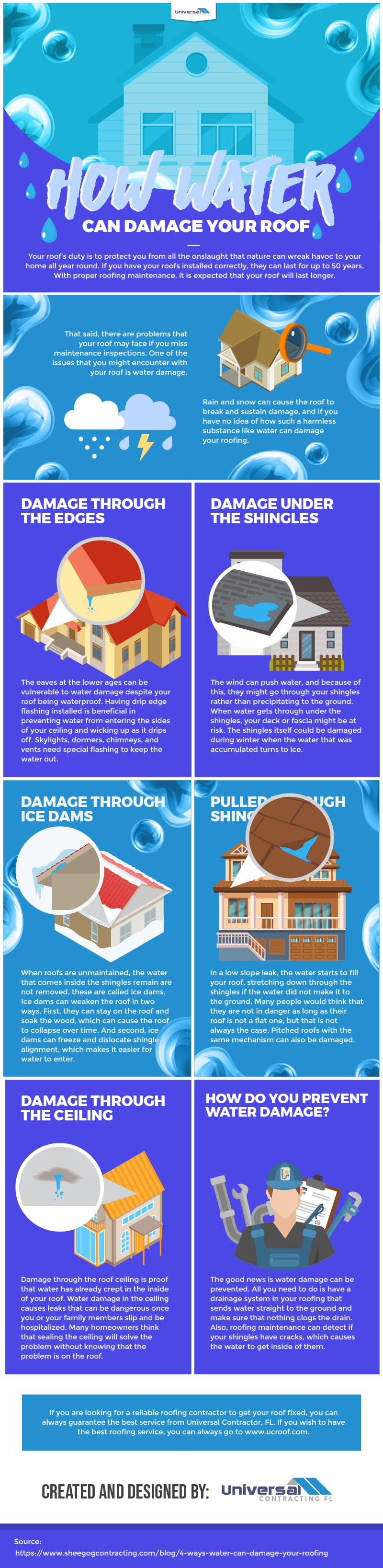 How water can damage your roof - Infographic