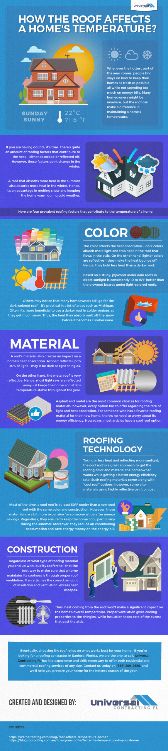 How the Roof Affects a Home's Temperature - Infographic