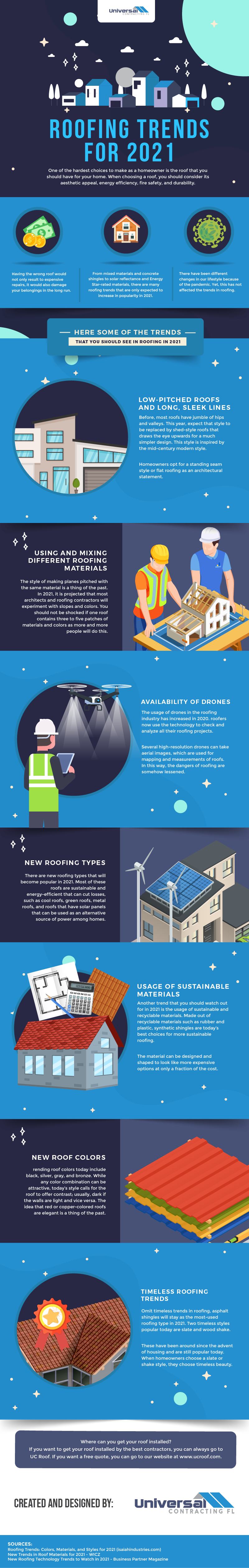 Roofing Trends 2021 - Infographic