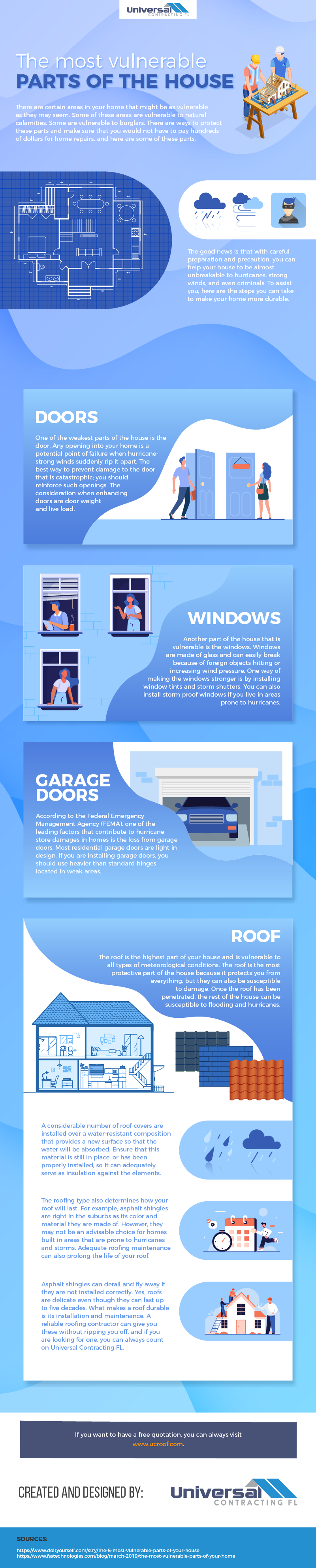 The most vulnerable parts of the house - Infographic