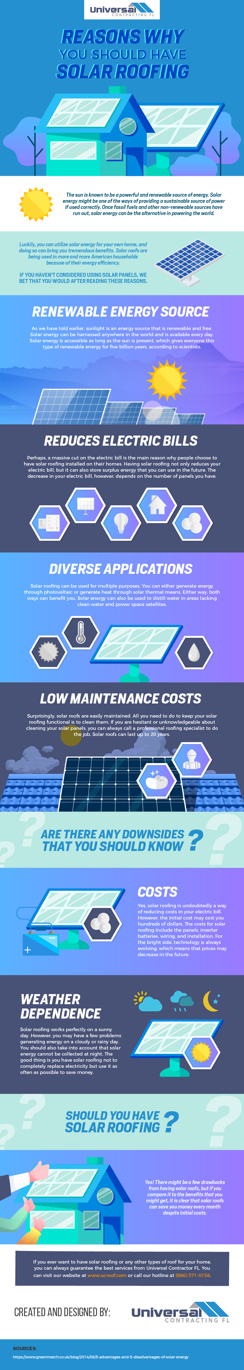 Reasons why you should have solar roofing - Infographic